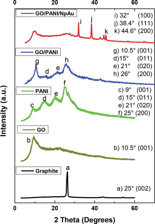 Synthesis and Characterization of Reduced Graphene Oxide