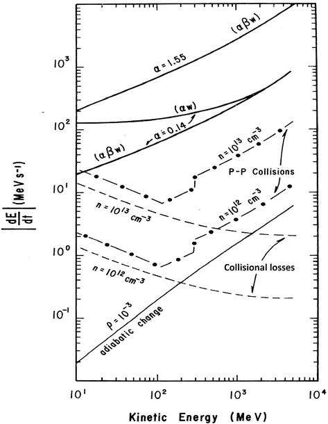 Exploration Of Solar Cosmic Ray Sources By Means Of Particle Energy