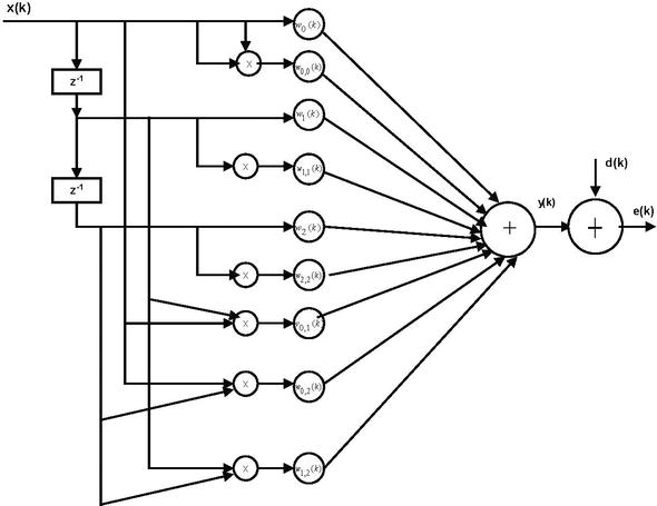 Power System Harmonics Estimation Using Adaptive Filters