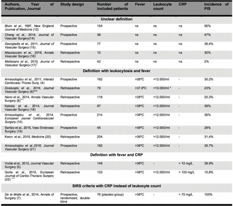 Postimplantation Syndrome after Endovascular Aneurysm Repair