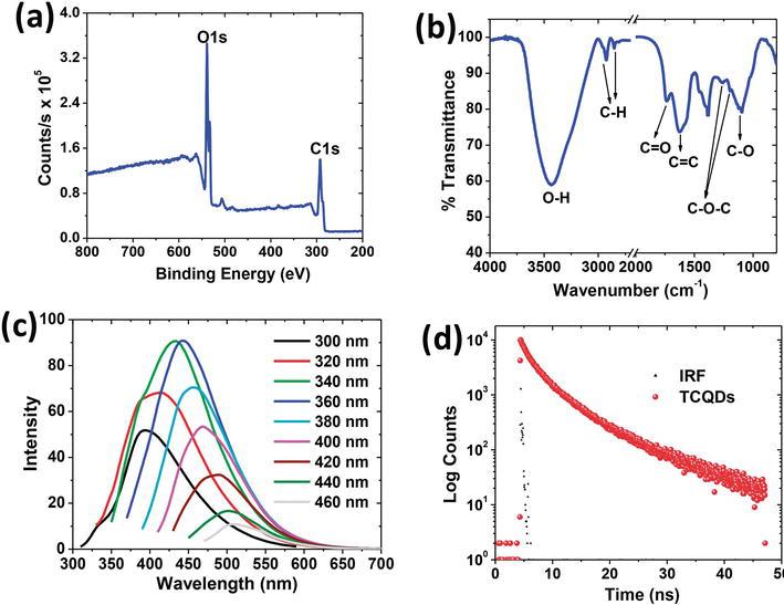 Carbon Quantum Dots for Bioimaging | IntechOpen