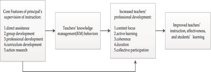 Facilitation of Teachers' Professional Development through