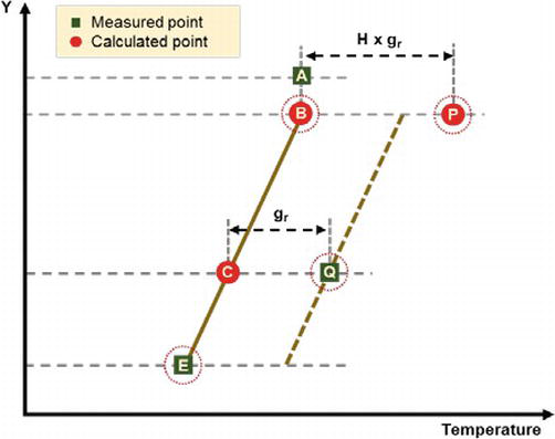 Thermal Modelling of Electrical Insulation System in Power