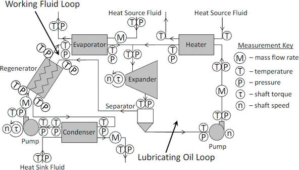 Effects of the Working Fluid Charge in Organic Rankine Cycle Power