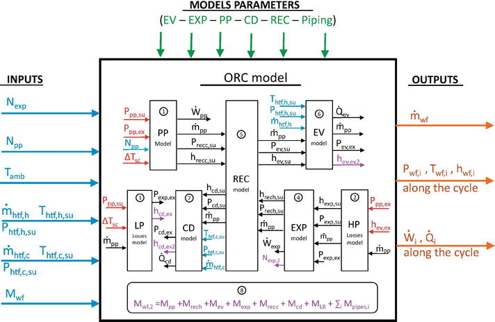 Effects of the Working Fluid Charge in Organic Rankine Cycle