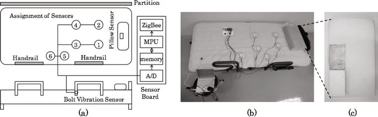 Piezoelectric Sensors Used for Daily Life Monitoring