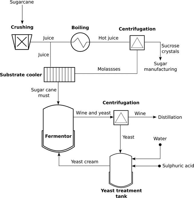 figure 1  simplified process flow diagram of the brazilian ethanol  production