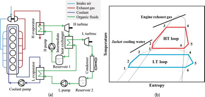 The Development and Application of Organic Rankine Cycle for Vehicle