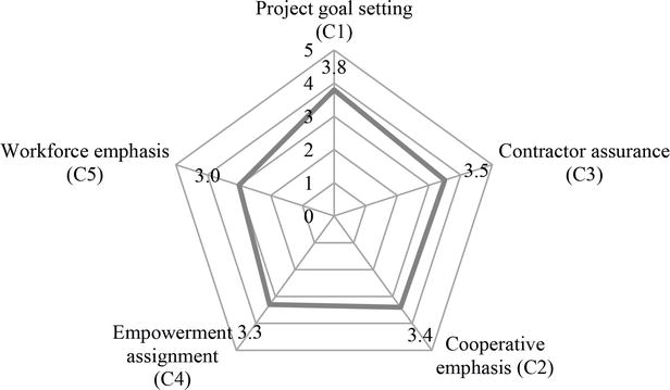 Project Organizational Culture Framework in Construction Industry
