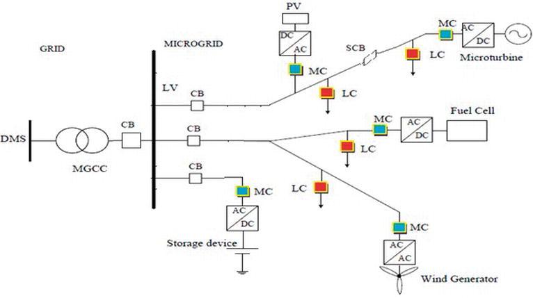 Microgrid Integration Intechopen