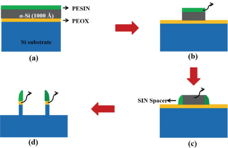 Advanced Transistor Process Technology from 22- to 14-nm Node