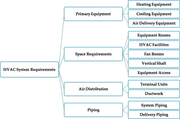 Types of HVAC Systems | IntechOpen