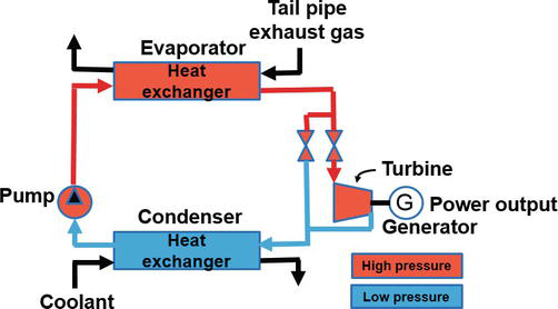 Modeling for Organic Rankine Cycle Waste Heat Recovery System