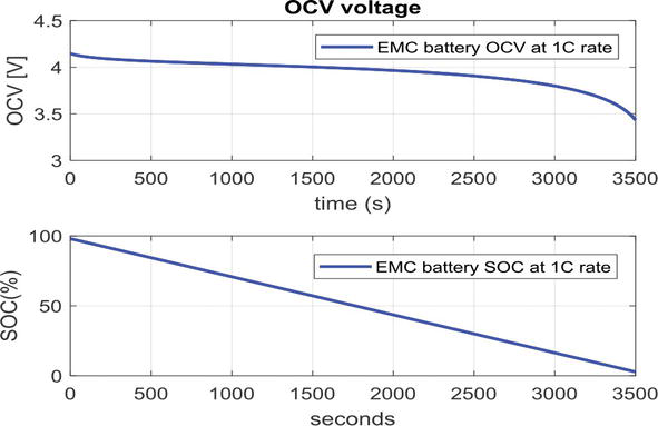 Estimation Techniques for State of Charge in Battery Management