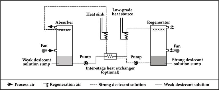 State-of-the-Art Technologies on Low-Grade Heat Recovery and ... on