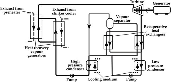 State-of-the-Art Technologies on Low-Grade Heat Recovery and