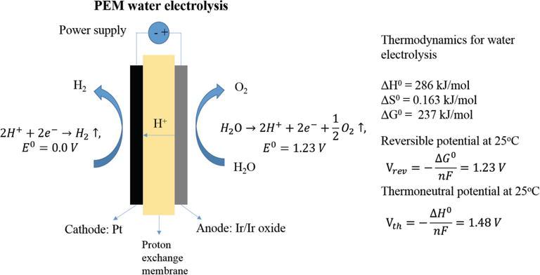 Proton Exchange Membrane Water Electrolysis as a Promising
