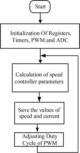 The Design of Motor Drive for Brushless DC Motor   IntechOpen