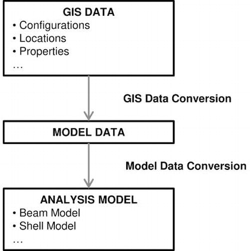 Automated Model Construction for Seismic Disaster Assessment