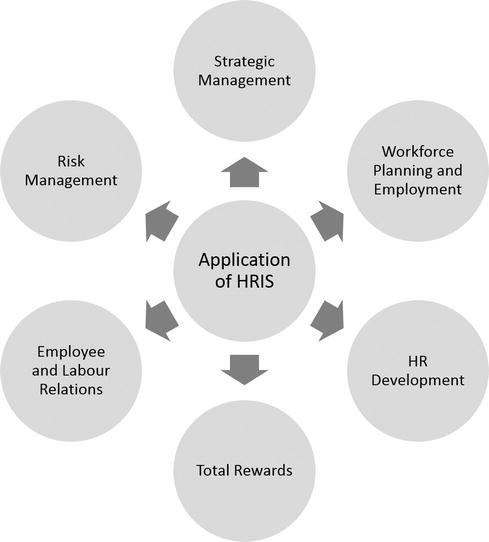 The Role Of Information Systems In Human Resource Management Intechopen