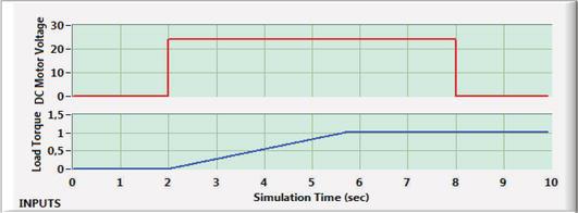 Designing a DC Motor Simulator Based on Virtual Instrumentation