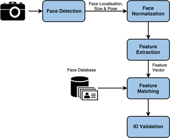 Access Control in the Wild Using Face Verification | IntechOpen