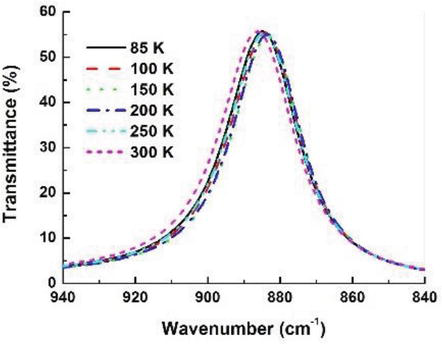 Infrared High-Index Coating Materials, PbTe and Pb1−xGexTe