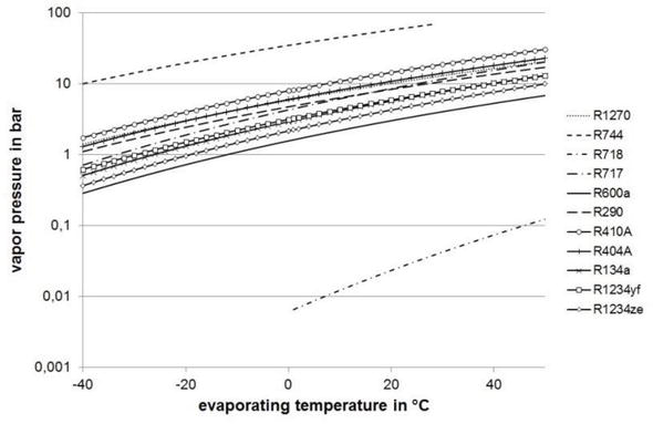 Water as a Refrigerant in Centrifugal Compressor Cooling
