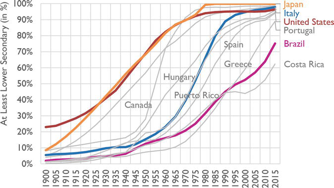 Inequality in Educational Development from 1900 to 2015
