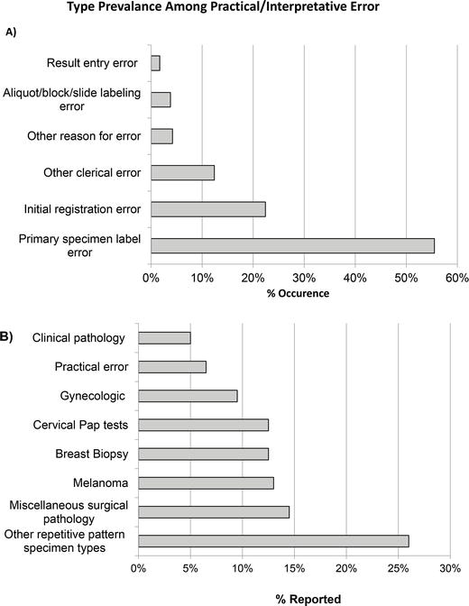 Patient Safety Issues in Pathology: From Mislabeled