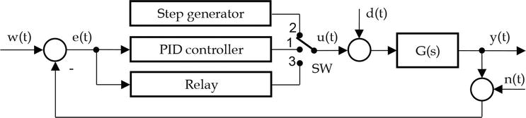Advanced Methods of PID Controller Tuning for Specified Performance