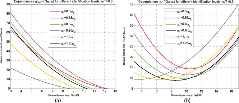 Advanced Methods of PID Controller Tuning for Specified ...