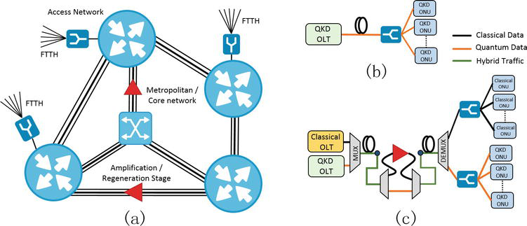 Recent Progress in the Quantum-to-the-Home Networks | IntechOpen