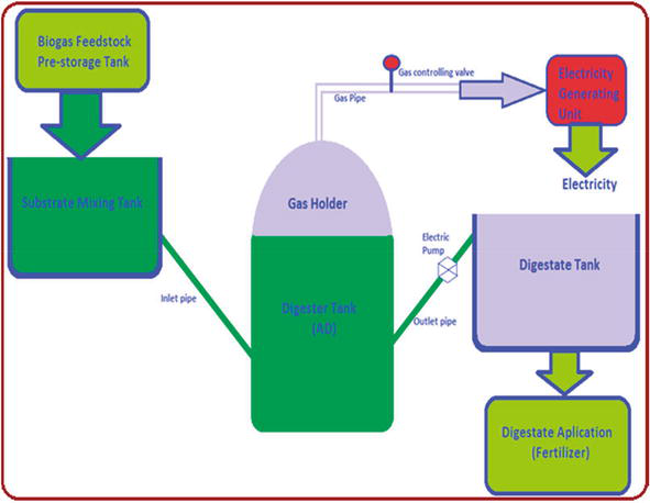 Biogas for Clean Energy | IntechOpen