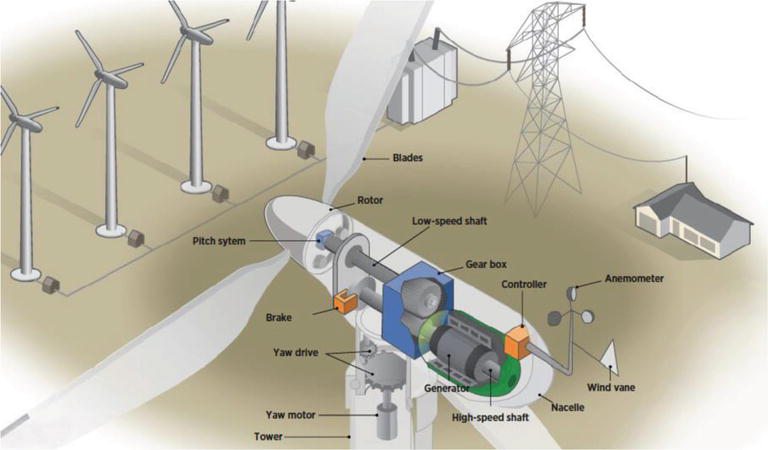 Preventive Maintenance and Fault Detection for Wind Turbine