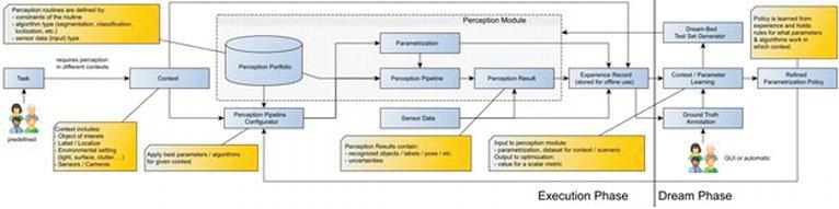 Intelligent Robotic Perception Systems | IntechOpen
