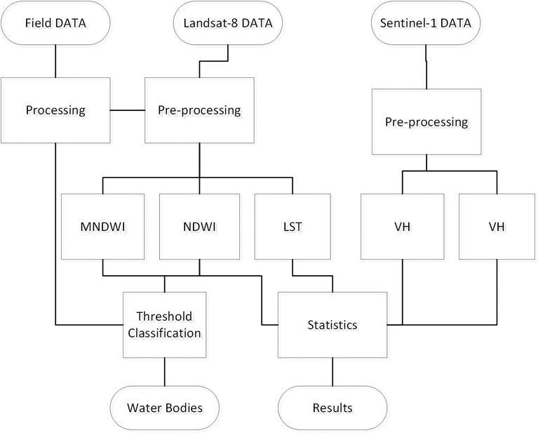 Mapping and Monitoring Wetland Dynamics Using Thermal