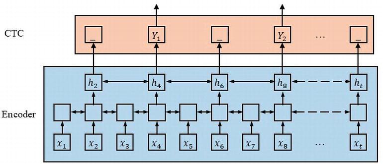 Convolutional Lstm Matlab