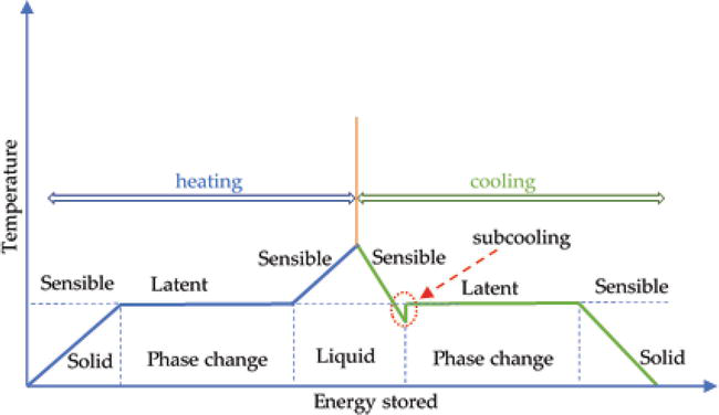 Seasonal Solar Thermal Energy Storage | IntechOpen