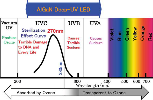 Recent Progress In Algan Deep Uv Leds Intechopen