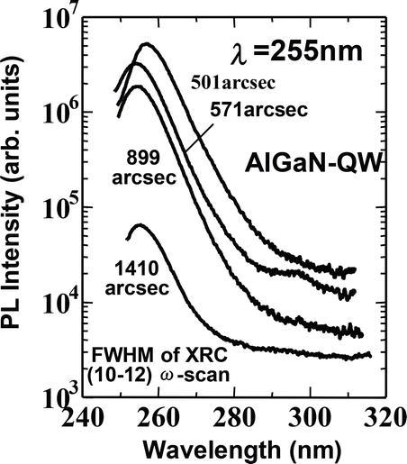Recent Progress In Algan Deep Uv Leds