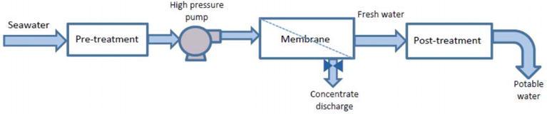 Desalination of Water | IntechOpen