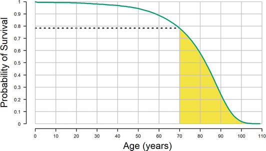 Survival, Mortality, and Life Expectancy | IntechOpen