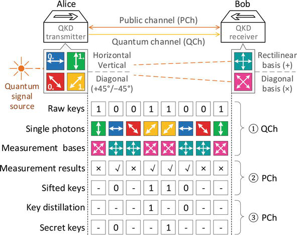 Quantum Key Distribution (QKD) over Software-Defined Optical
