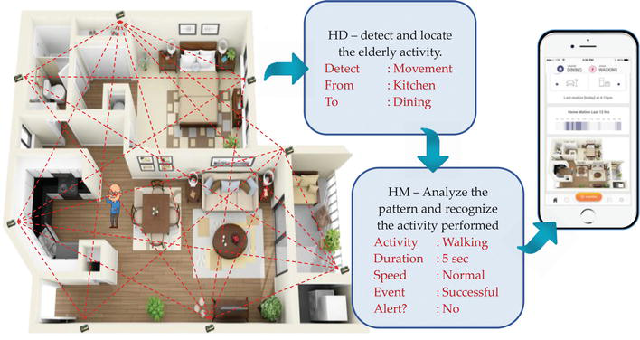 Device-Free Localization for Human Activity Monitoring | IntechOpen