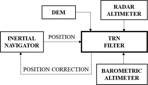 Introduction to Kalman Filter and Its Applications | IntechOpen