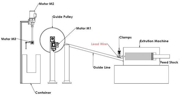 design and programming of a wire winder device for