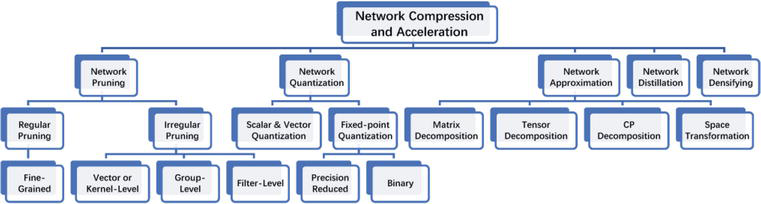 Efficient Deep Learning in Network Compression and Acceleration