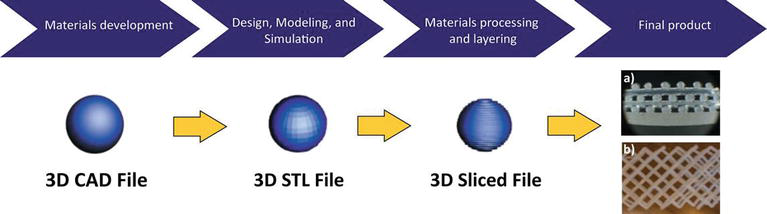 Functional 3D Printed Polymeric Materials   IntechOpen