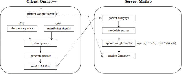 Smart Antenna Systems Model Simulation Design for 5G Wireless